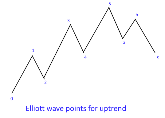 Elliott wave points for uptrend